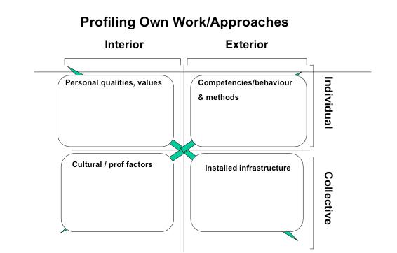 Four_Quadrant_Profiling_Tool
